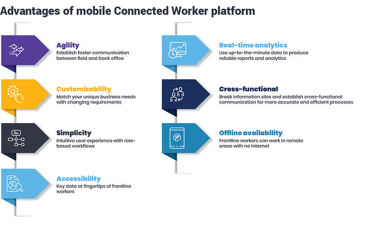 Advantages-of-mobile-Connected-Worker-platform-v1