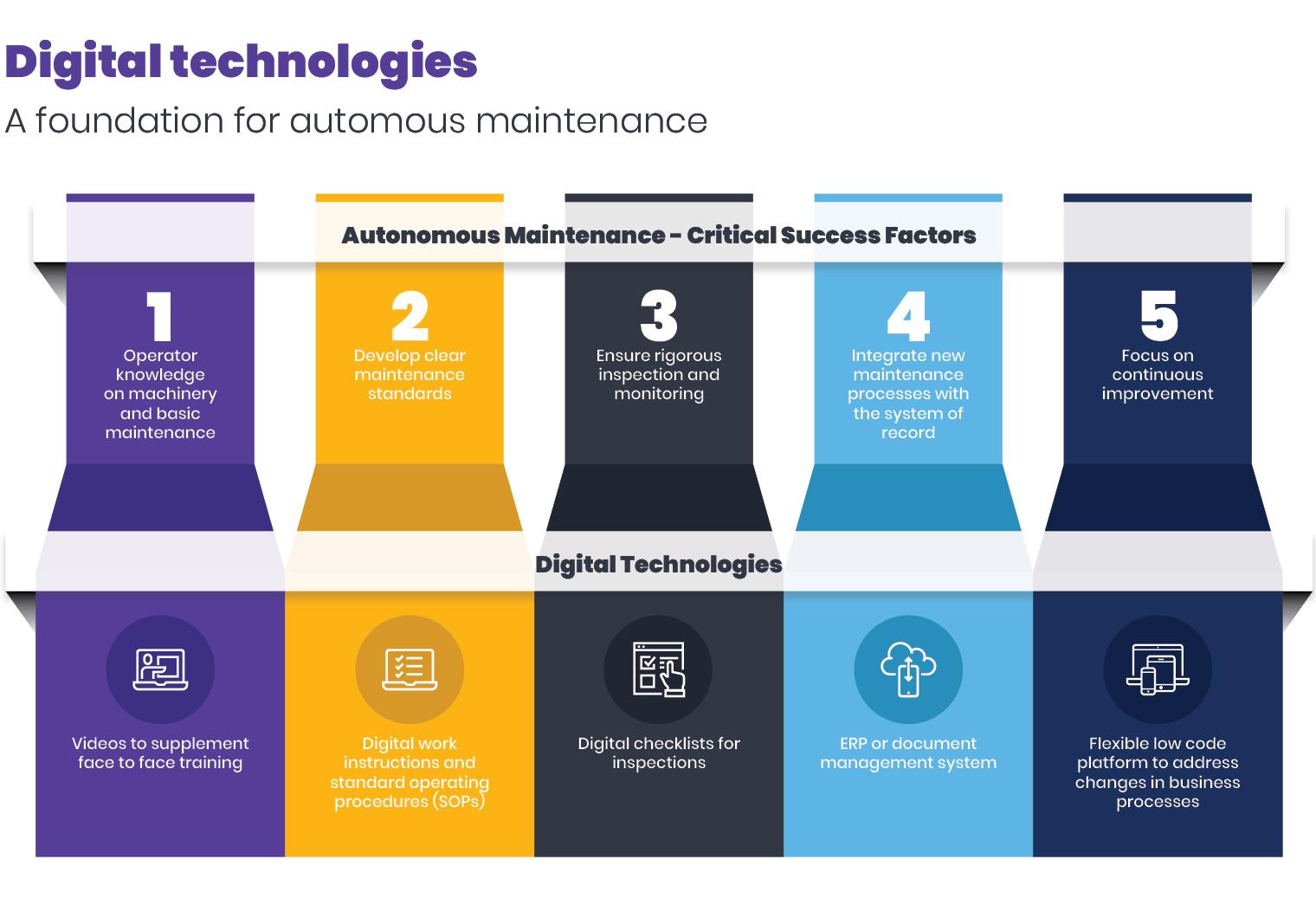 Công nghệ kỹ thuật số là nền tảng cho infographic bảo trì tự trị cho 20210510 blog (1)
