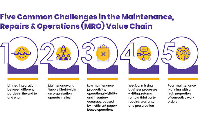 Five Common Challenges in the Maintenance, Repairs and Operations (MRO) Value Chain