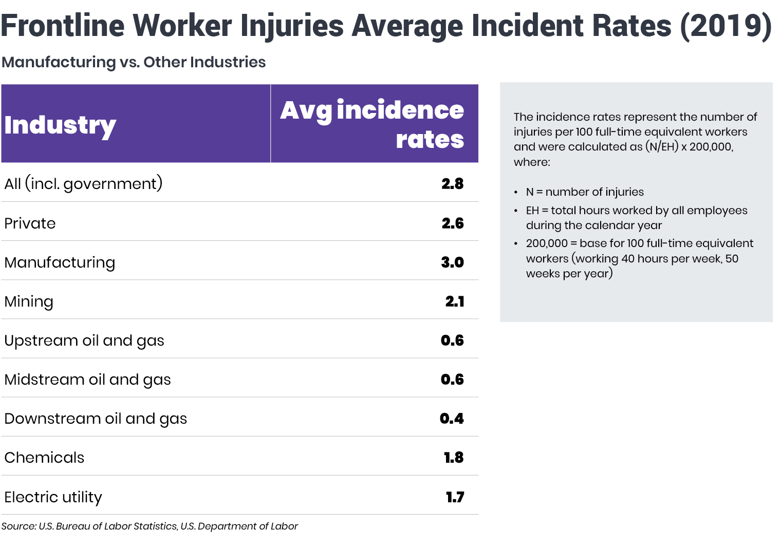 Frontline-Worker-Injuries-Average-Incident-Rates-2019-graphic