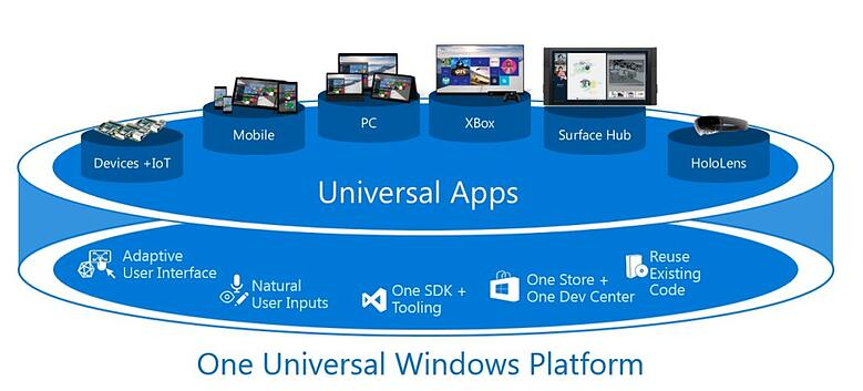 2015_12_23_14_53_27_PowerPoint_Slide_Show_Windows_10_and_UWP_Introduction_for_Enterprises_