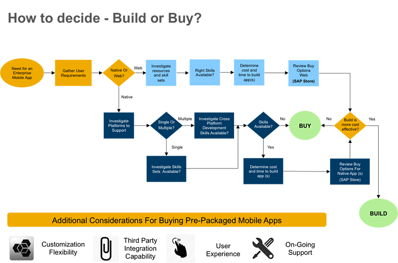 SAP Mobile Apps - Build or Buy