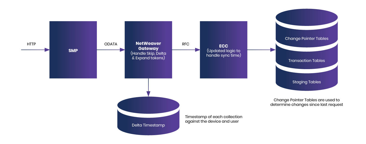 Improve Offline Capability and Reduce Data Sync Time_BLOG GRAPHIC_20190718