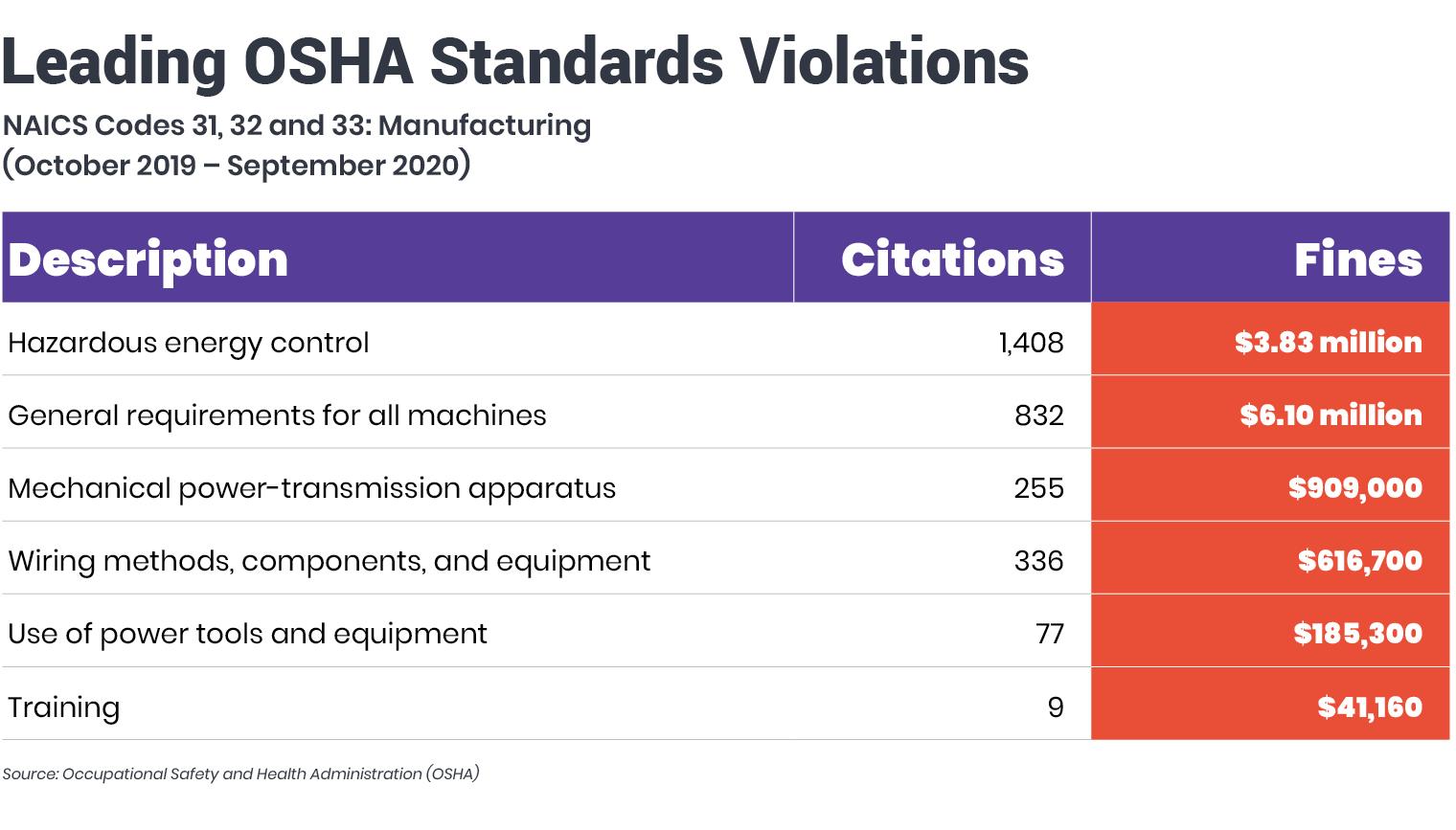 Leading-OSHA-Standards-Violations-graphic