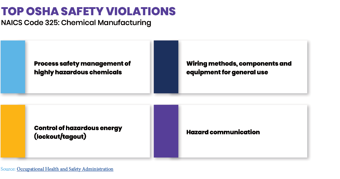 OSHA Safety Violations from Chemical ebook