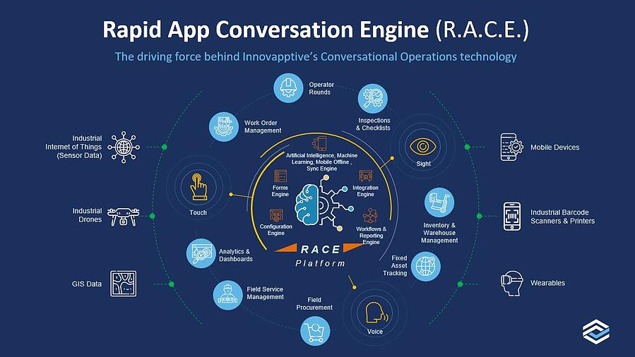 RACE - Conversational Operations