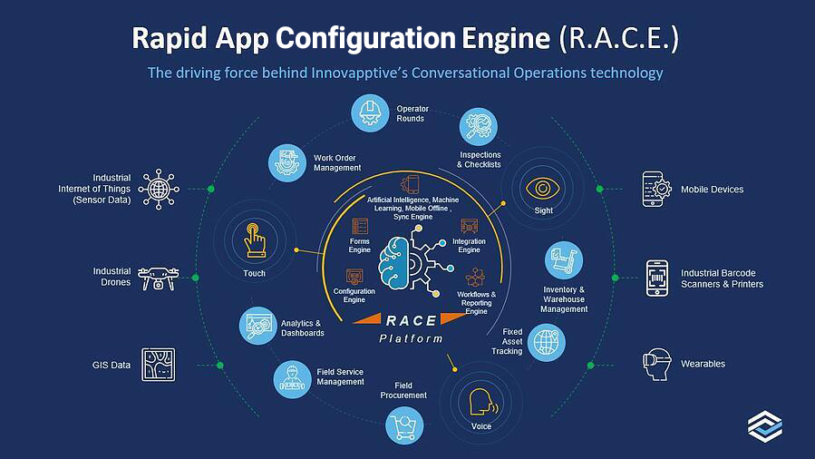 RACE-configuration-operations