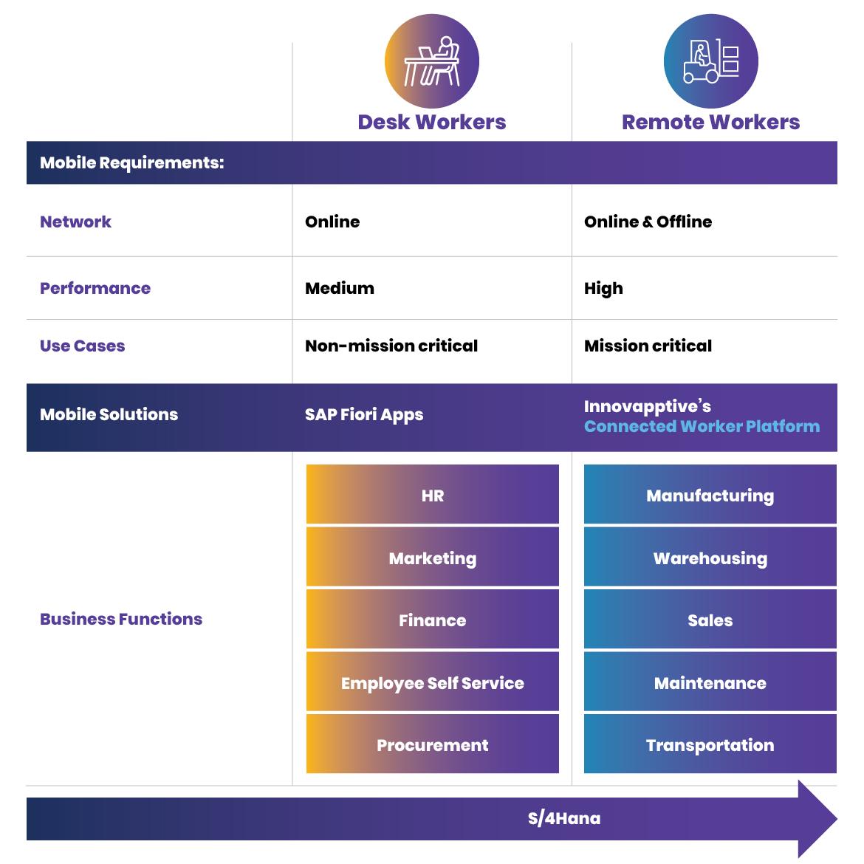 SAP-S4HANA-collaboration-across-the-enterprise-using-a-connected-worker-platform-extended-warehouse-management-ewm