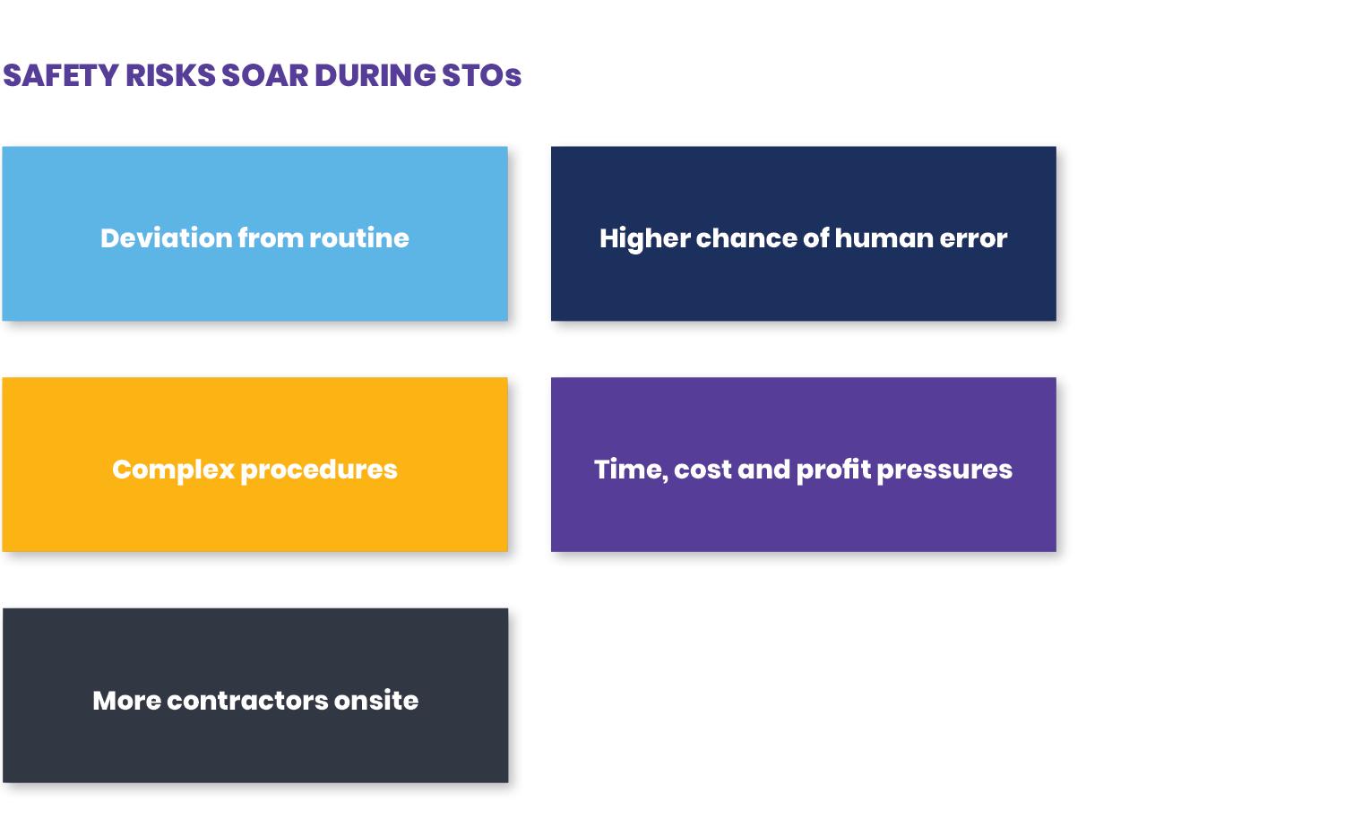 Safety Risks Soar During STOs chart