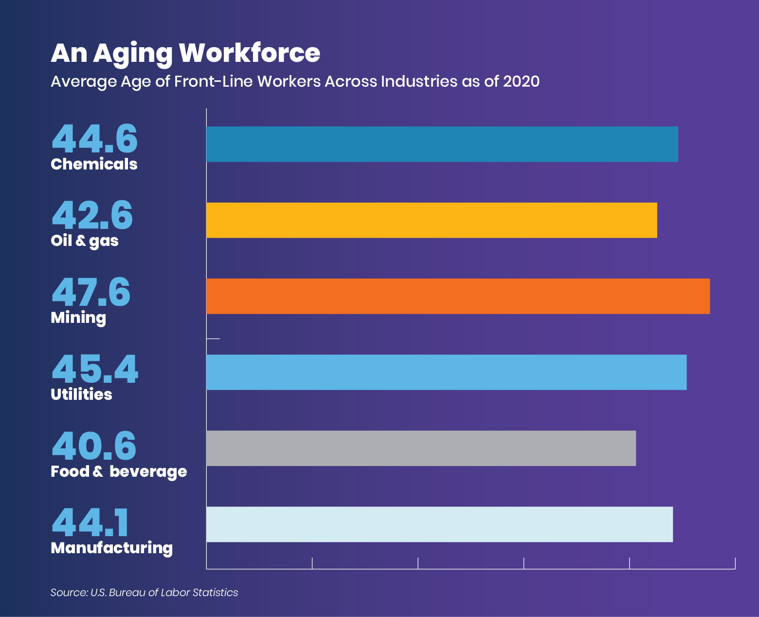 an-aging-workforce-graphic