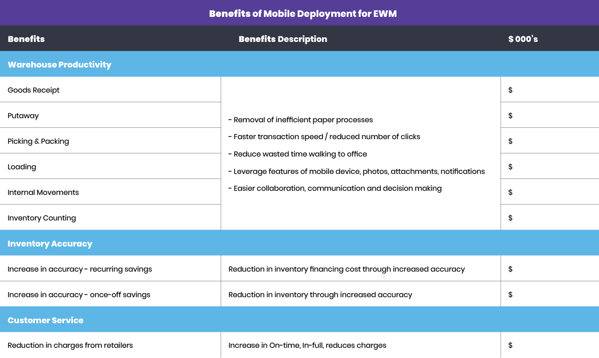 how-to-calculate-the-return-on-investment-roi-on-a-mobile-solution-for-sap-extended-warehouse-management-ewm-graphic_v1