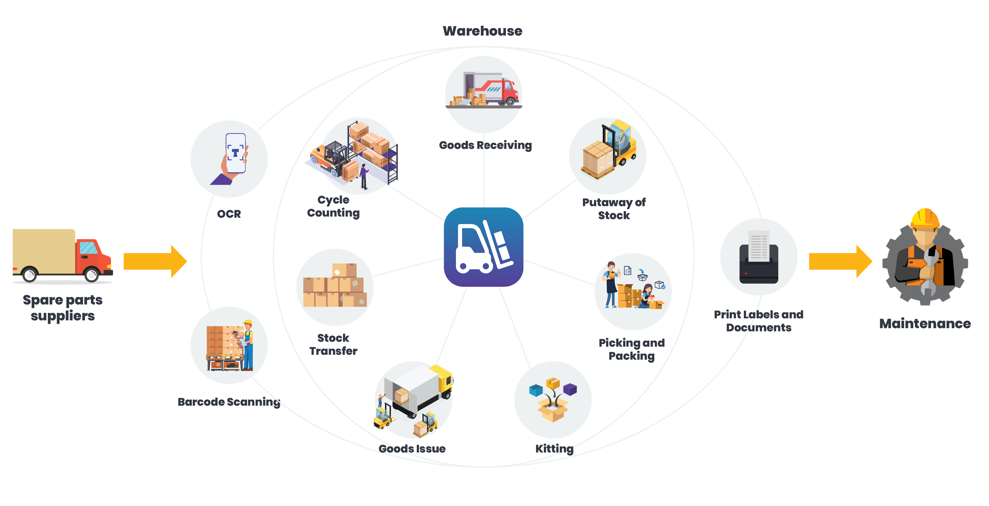 Integrated-MRO-Value-Chain-graphic-minventory