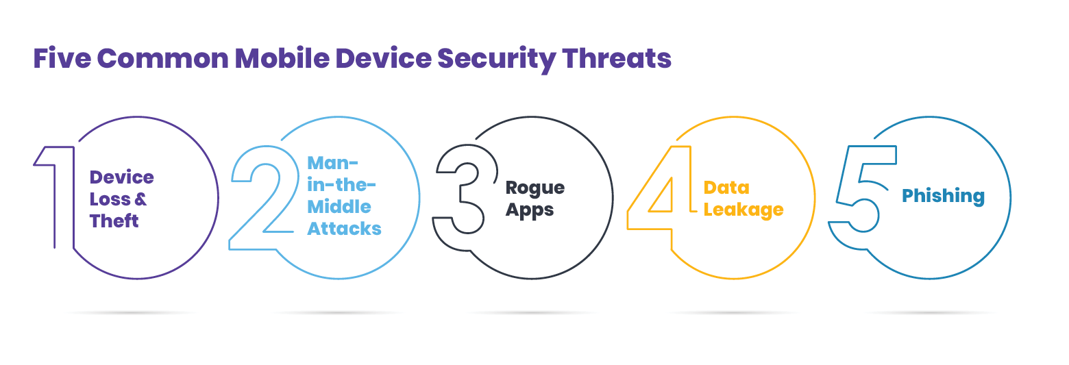 Five Common Mobile Device Security Threats